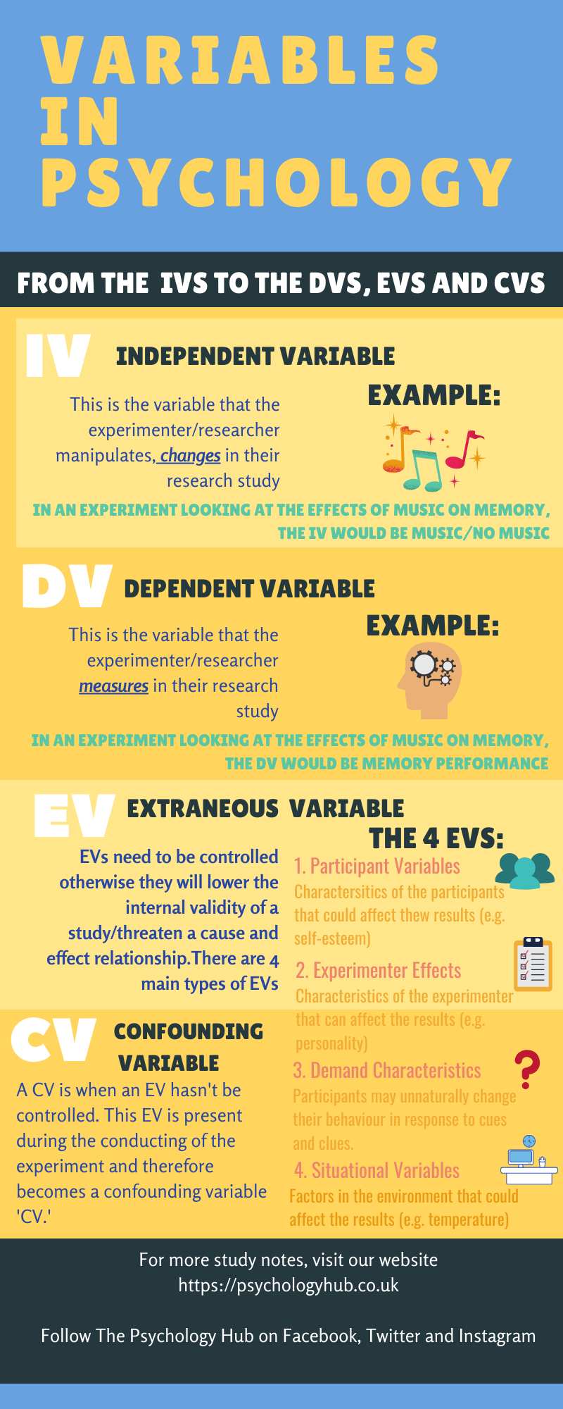 An infographic summarising the key information about variables. Image displays a definition of the independent, dependent, extraneous and confounding variables.